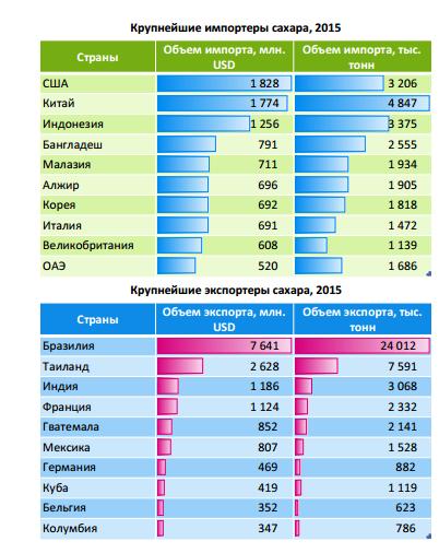 Страны где выращивают сахарную свеклу и сахарный тростник